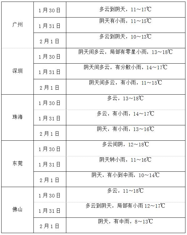 东莞合模机,翻模机,深孔钻为您预报最近天气:广东降雨渐趋结束 周日起又来冷空气降雨